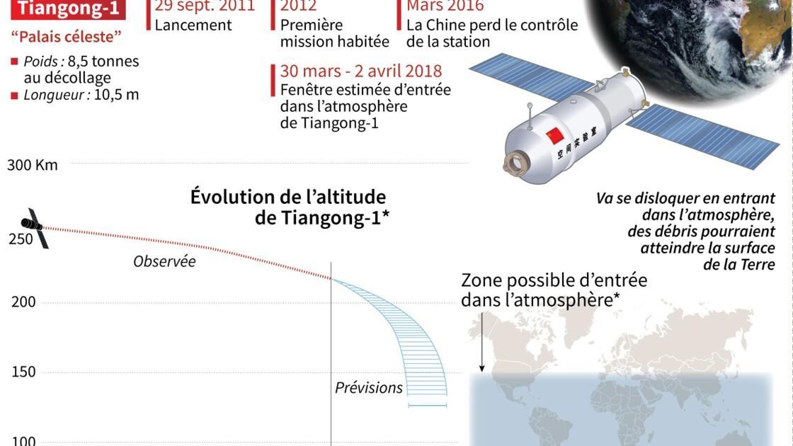 Une station spatiale chinoise va se désintégrer au-dessus de la Terre
