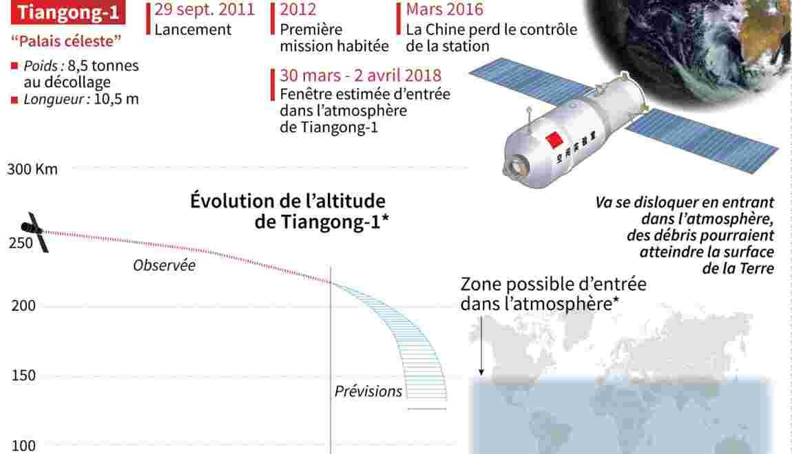 La station chinoise chute plus lentement que prévu