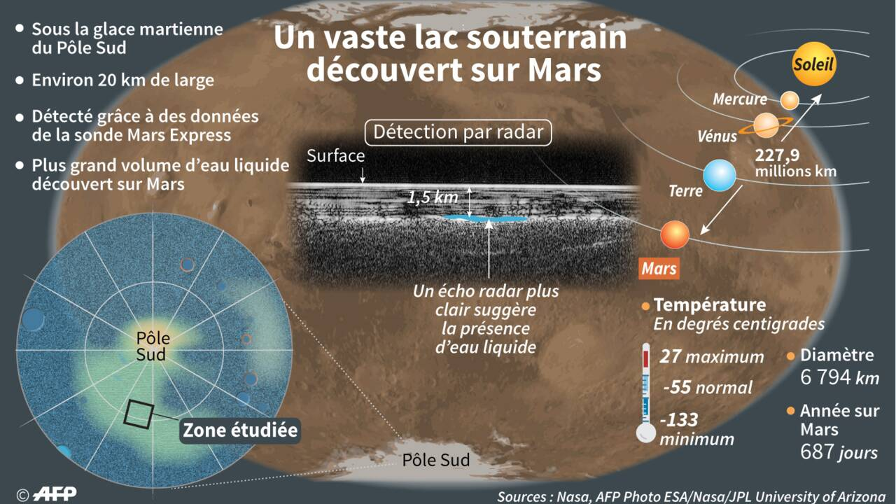 Un vaste lac d'eau liquide découvert pour la première fois sur Mars