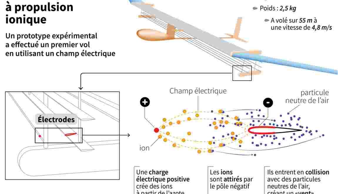 Premier vol d'un (mini) avion à propulsion ionique