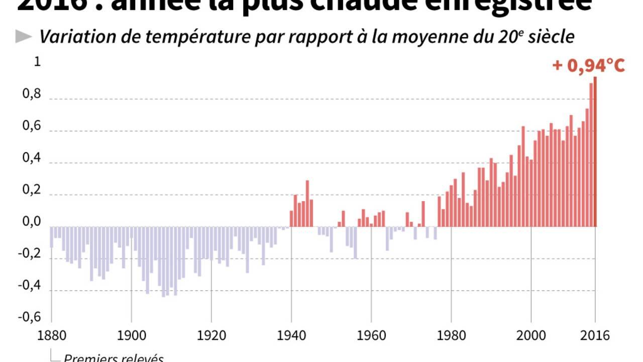 Nouveau record de chaleur sur Terre en 2016