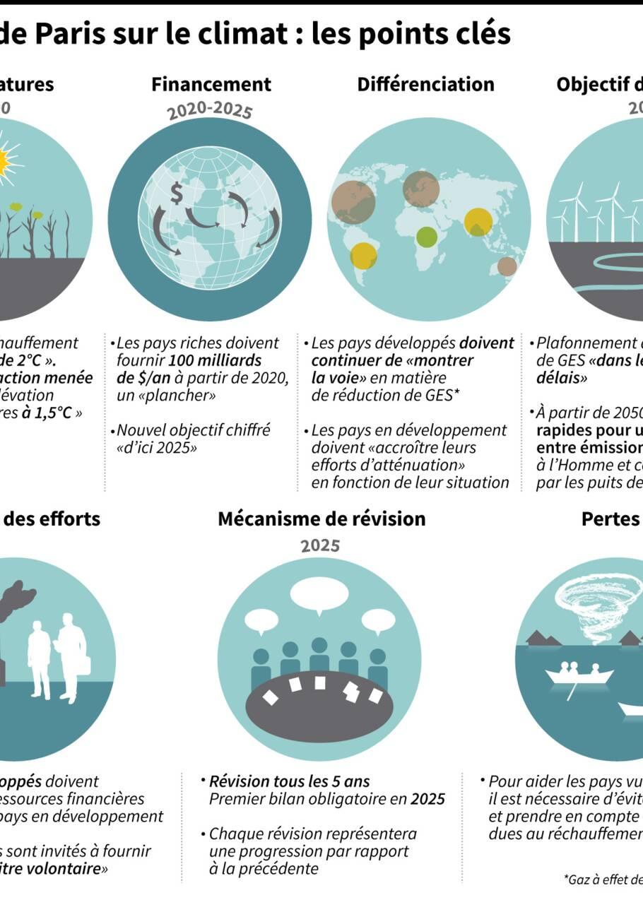 Accord de Paris sur le climat: les engagements des pays