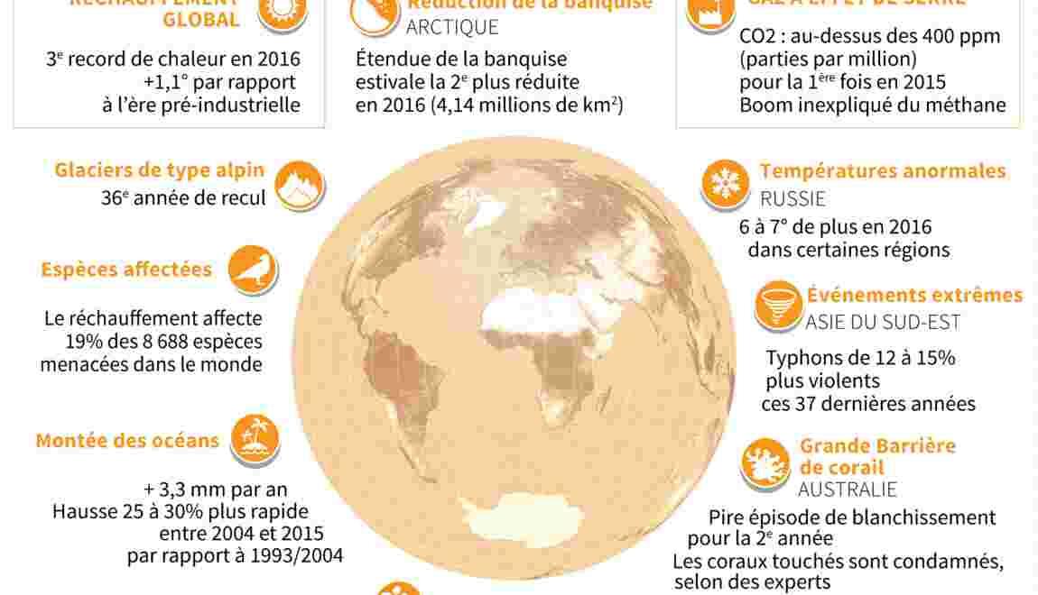 Dérèglement du climat: des signes toujours plus alarmants