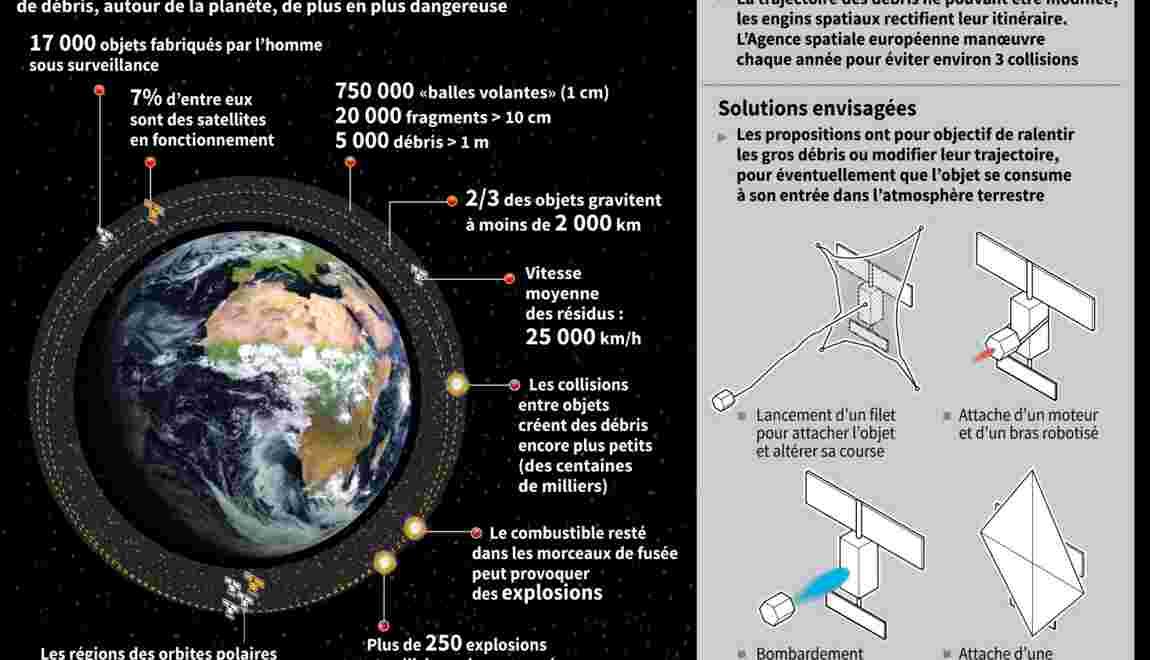 """Les déchets spatiaux, des """"bombes à retardement"""""""