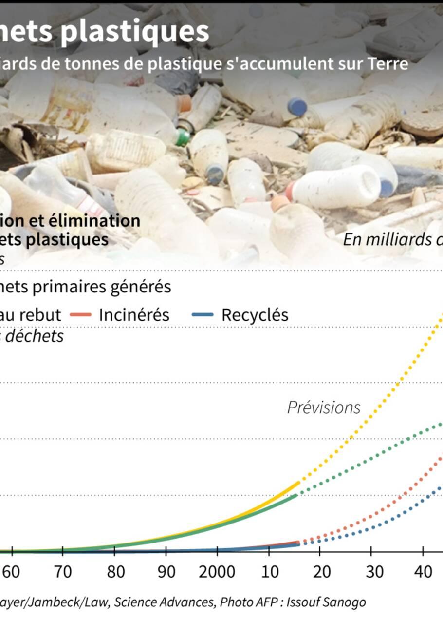 Des milliards de tonnes de plastiques s'accumulent dans la nature