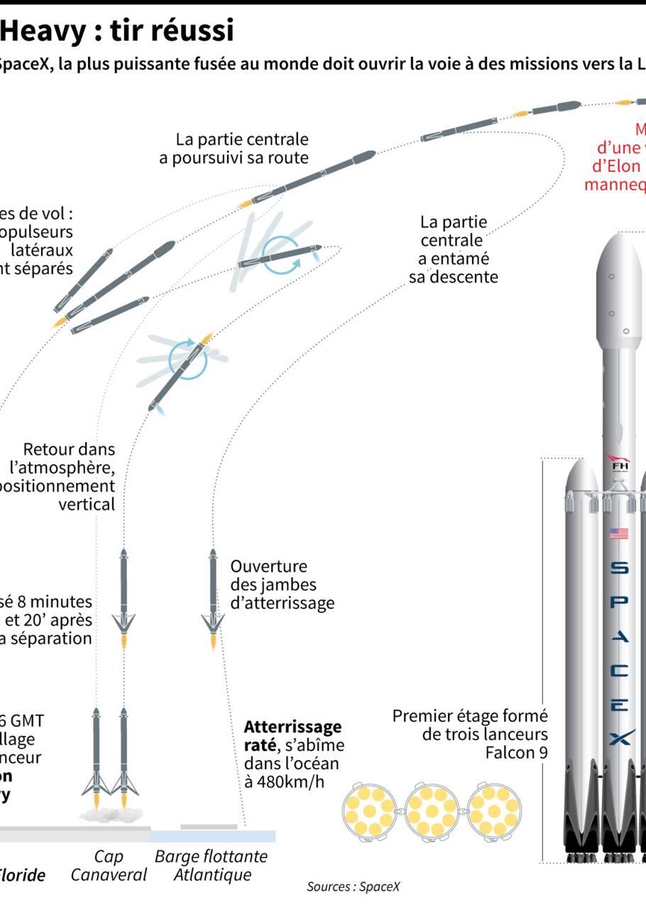 Quel avenir pour Falcon Heavy après l'excitation du premier vol?