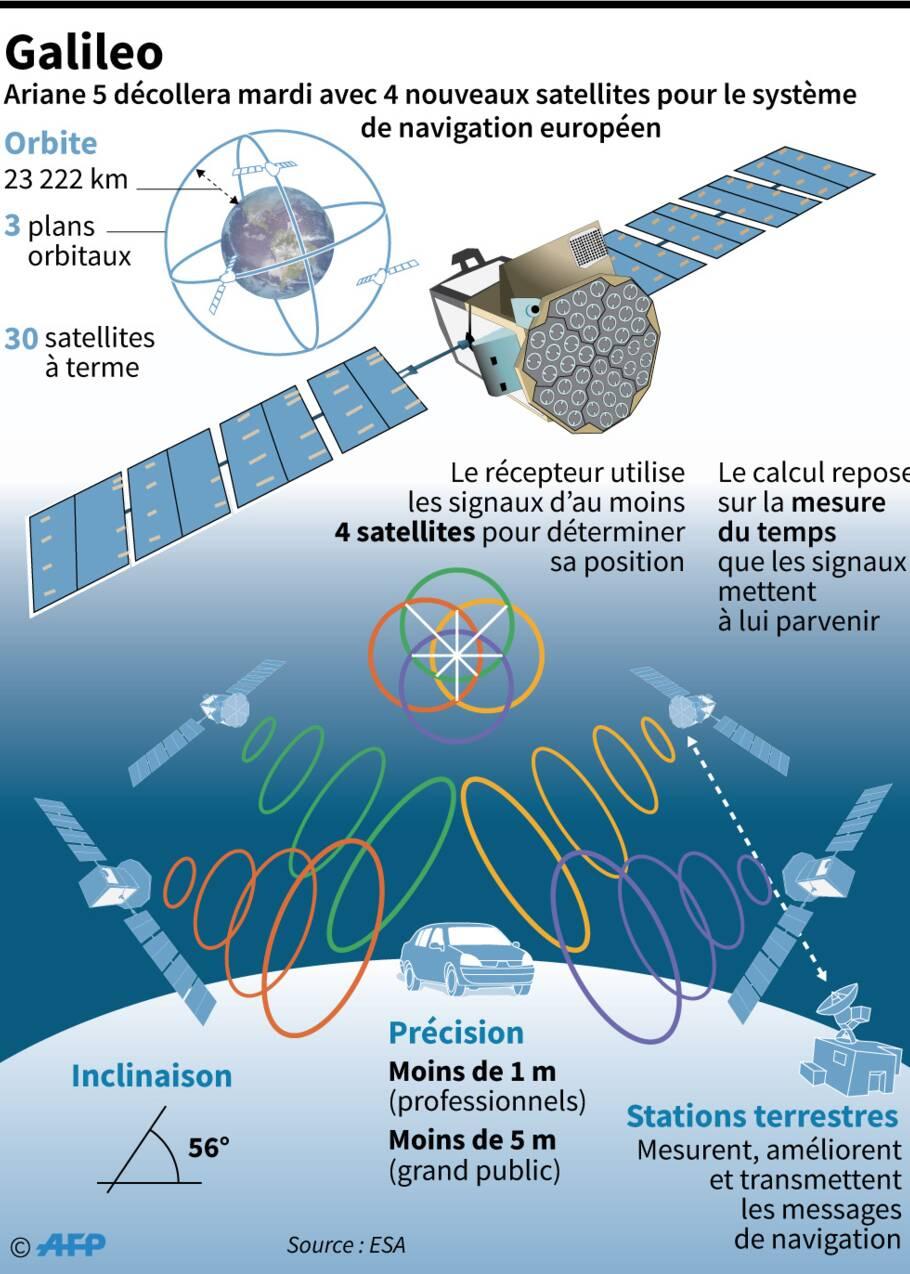 Ariane 5 lancera mardi quatre satellites Galileo