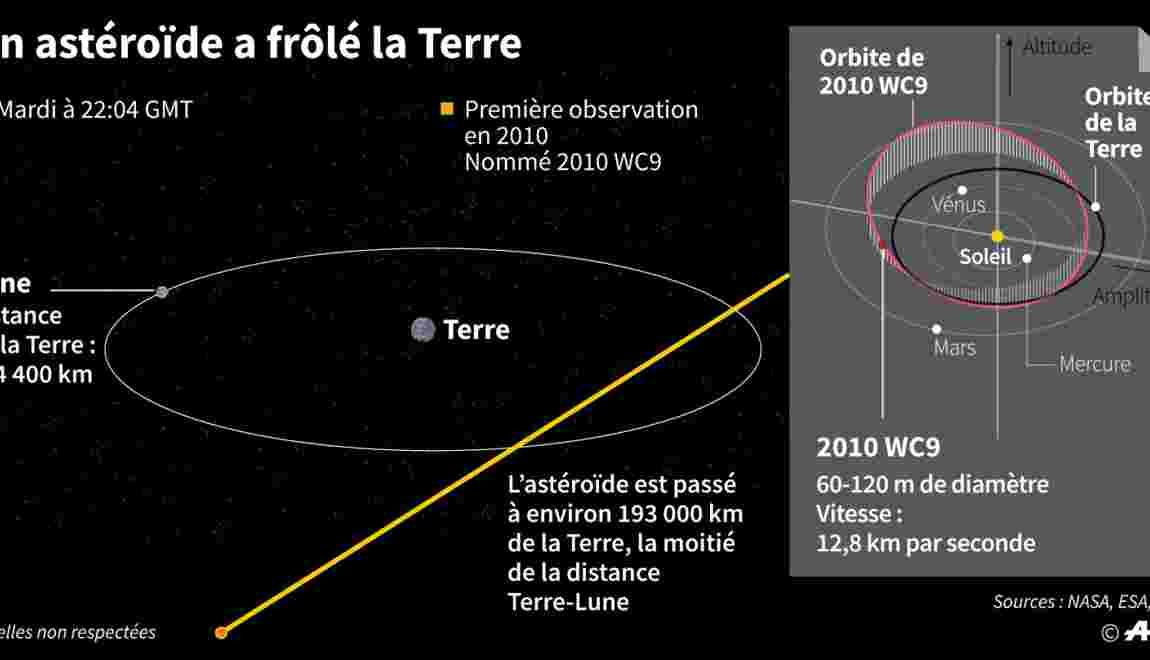 La Nasa rassure: un gros astéroïde va rater la Terre