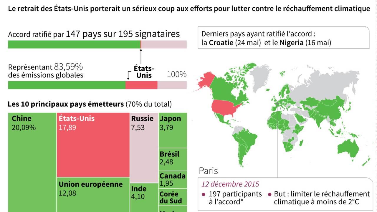 Climat: avec ou sans Washington, le monde face à l'application de l'accord de Paris