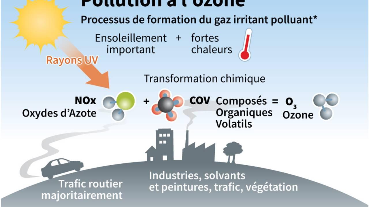 L'ozone, le polluant des vagues de chaleur
