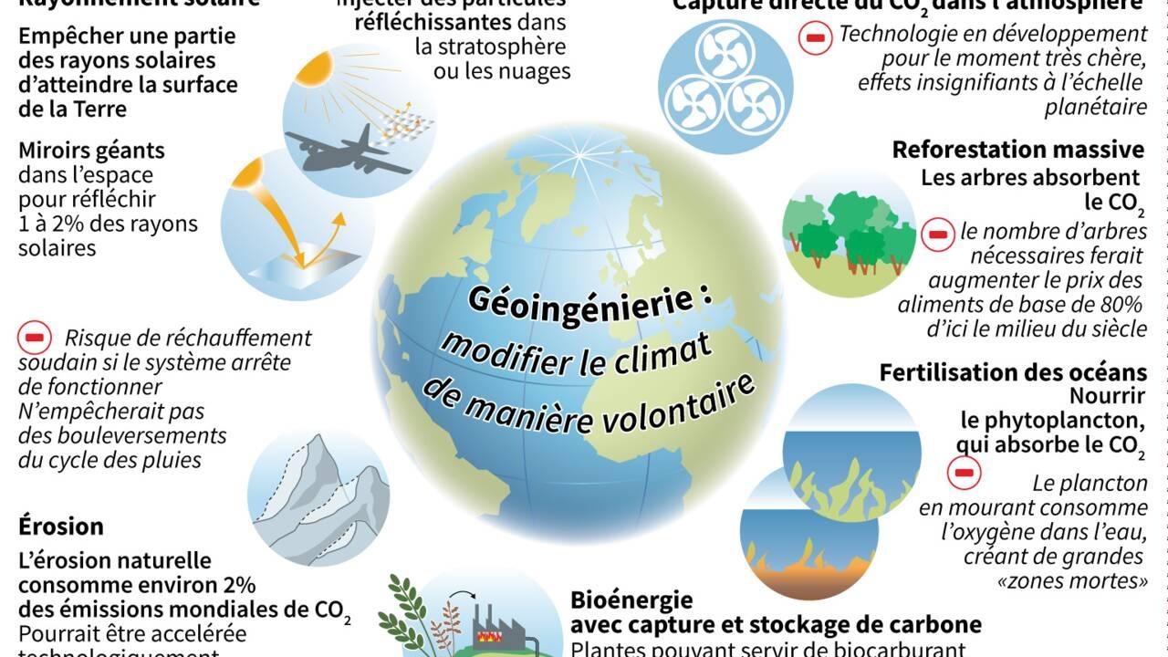 """Miroirs ou aspiration de CO2, des techniques pour """"réorchestrer"""" le climat"""