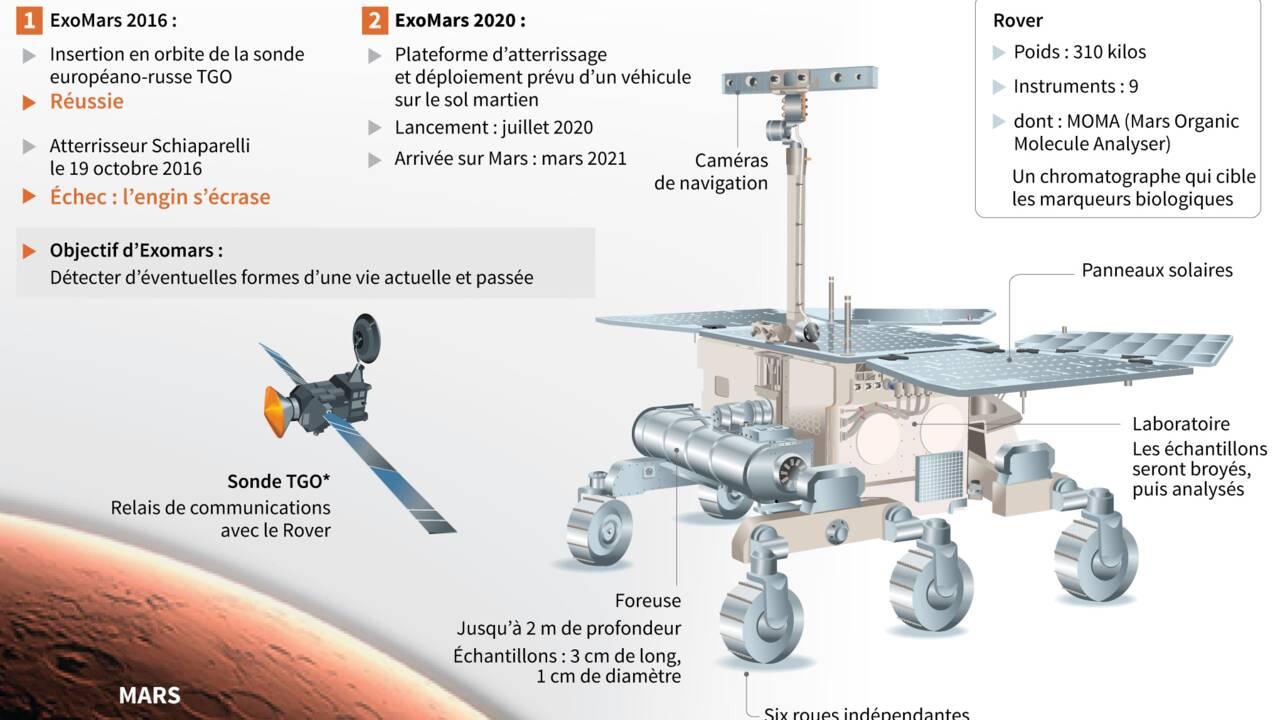 Mars: toujours pas de nouvelles de l'atterrisseur européen