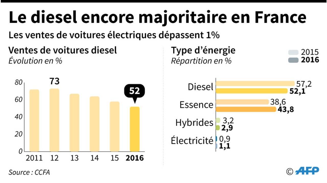 Moteurs diesel: après Volkswagen, des juges vont enquêter sur Renault