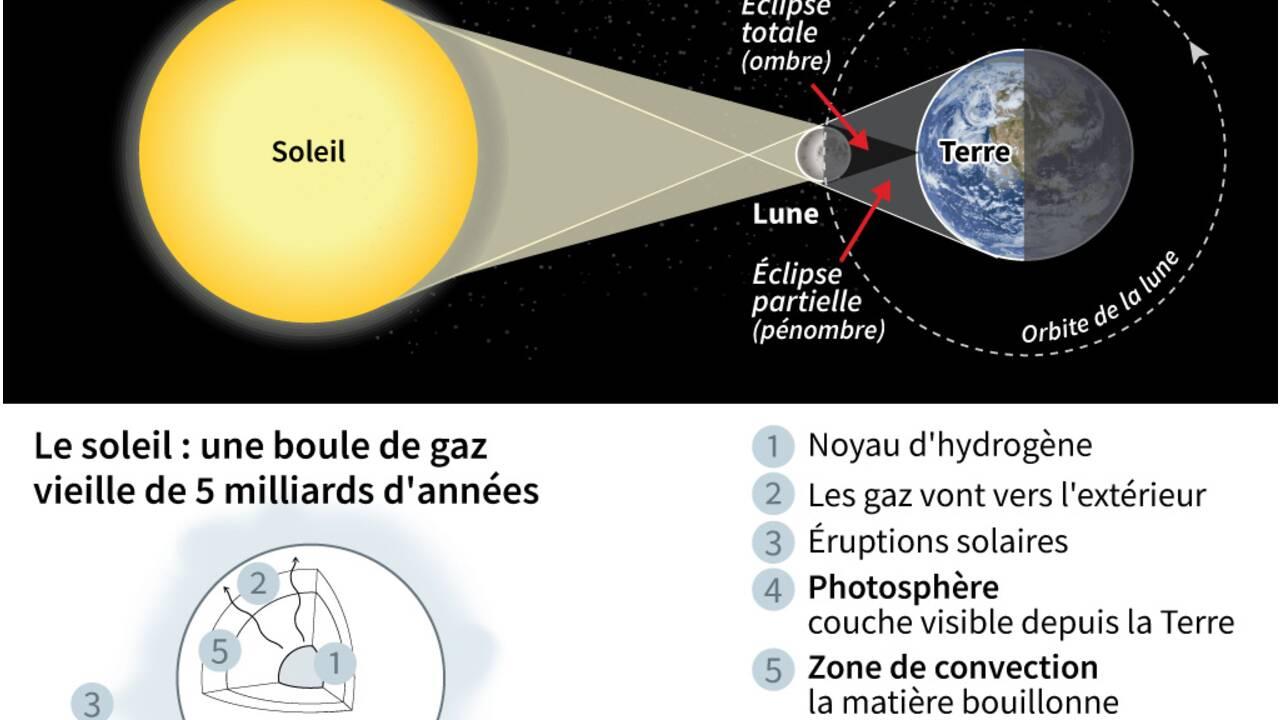 Quelques éclipses qui ont fait progresser la science
