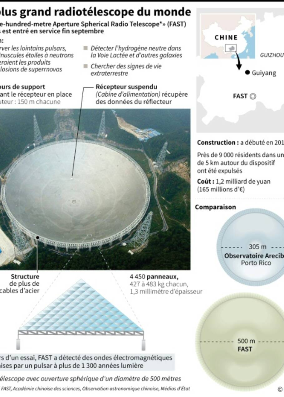 Chine: le télescope géant chasse les extraterrestres... et les riverains