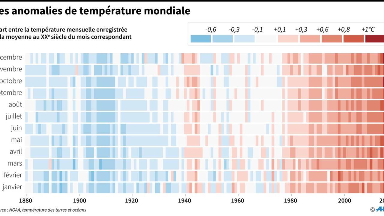COP23: 2017, année la plus chaude enregistrée hors El Nino