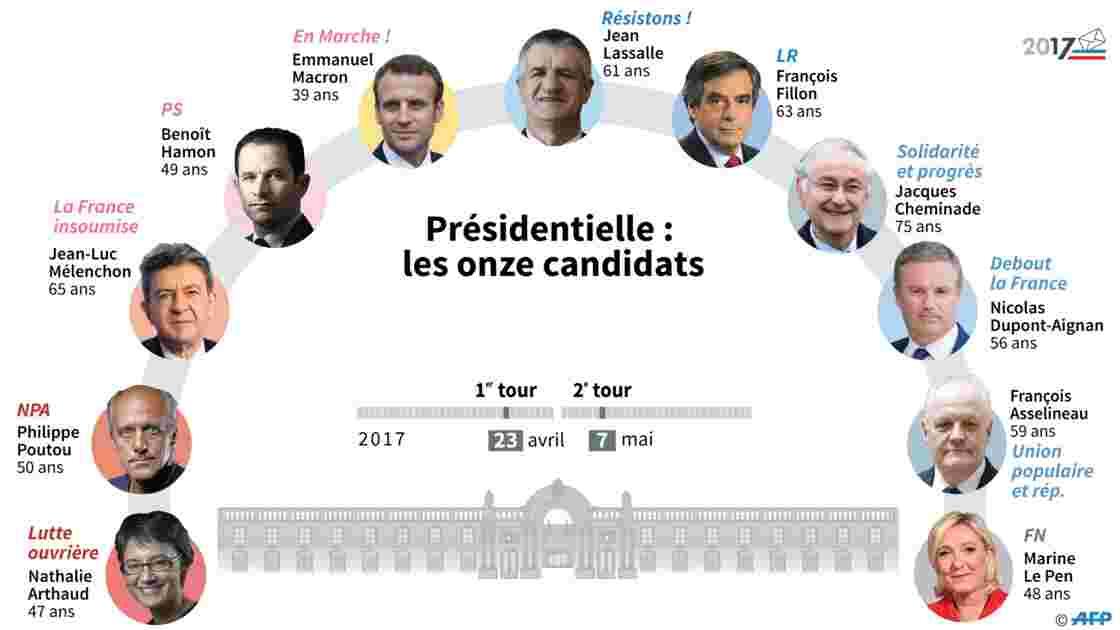 """La présidentielle sur Twitter décryptée par un """"macroscope politique"""""""