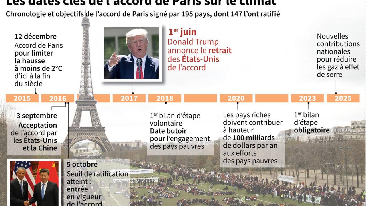 Climat: isolée, l'administration Trump s'en prend à l'Europe