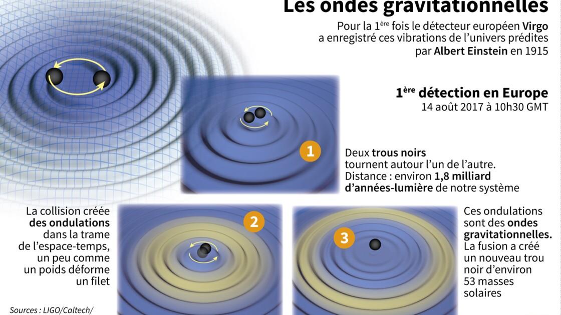 Pour la première fois, des ondes gravitationnelles détectées en Europe