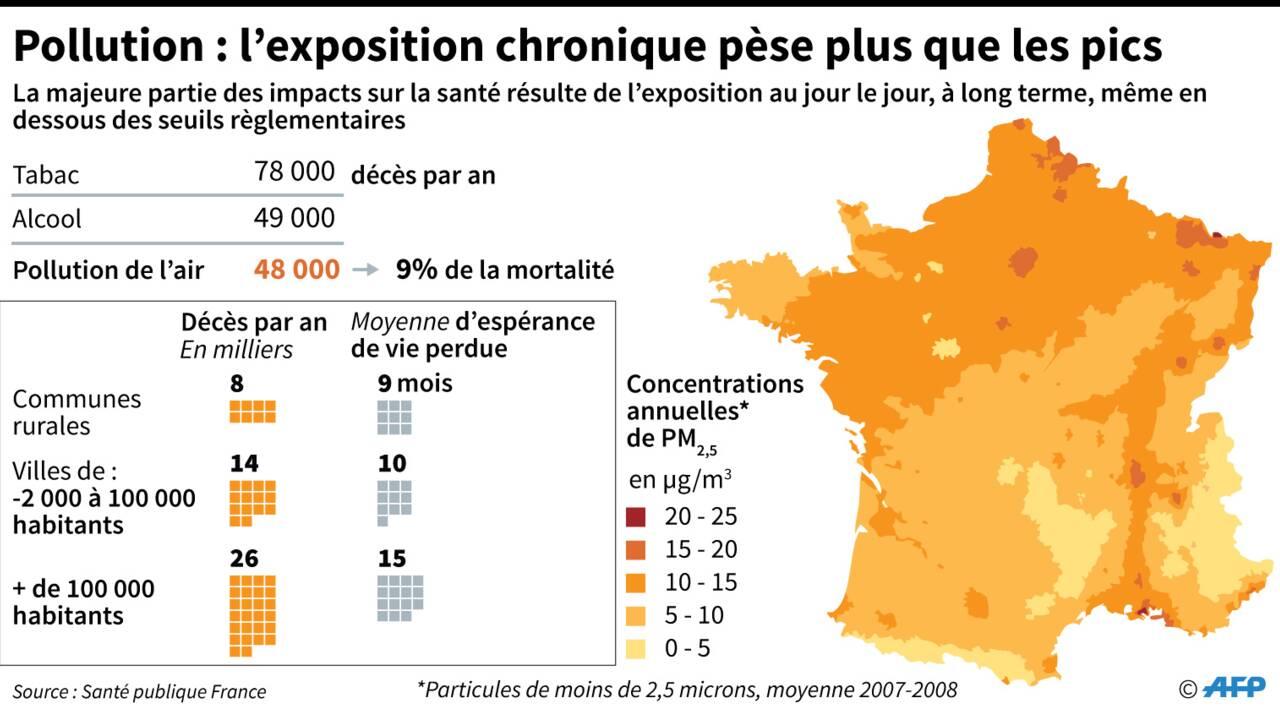 Pollution : où en est l'épisode, quelles sont les mesures déployées?