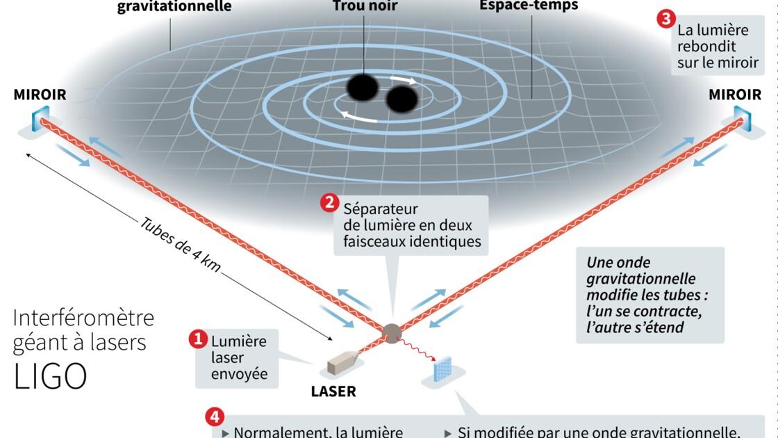 Les détecteurs d'ondes gravitationnelles qui révolutionnent la physique