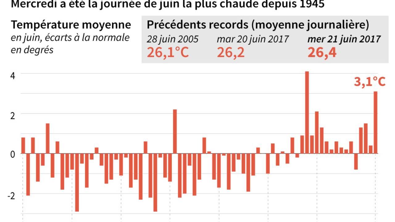 La canicule sur le déclin mais il fait encore très chaud en Rhône-Alpes