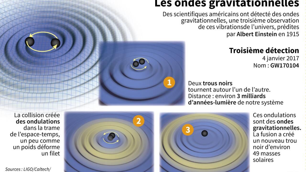 Nouvelle détection d'ondes gravitationnelles prédites par Einstein