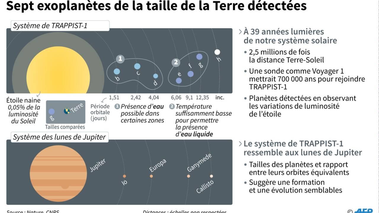Découverte d'un système de 7 planètes de la taille de la Terre