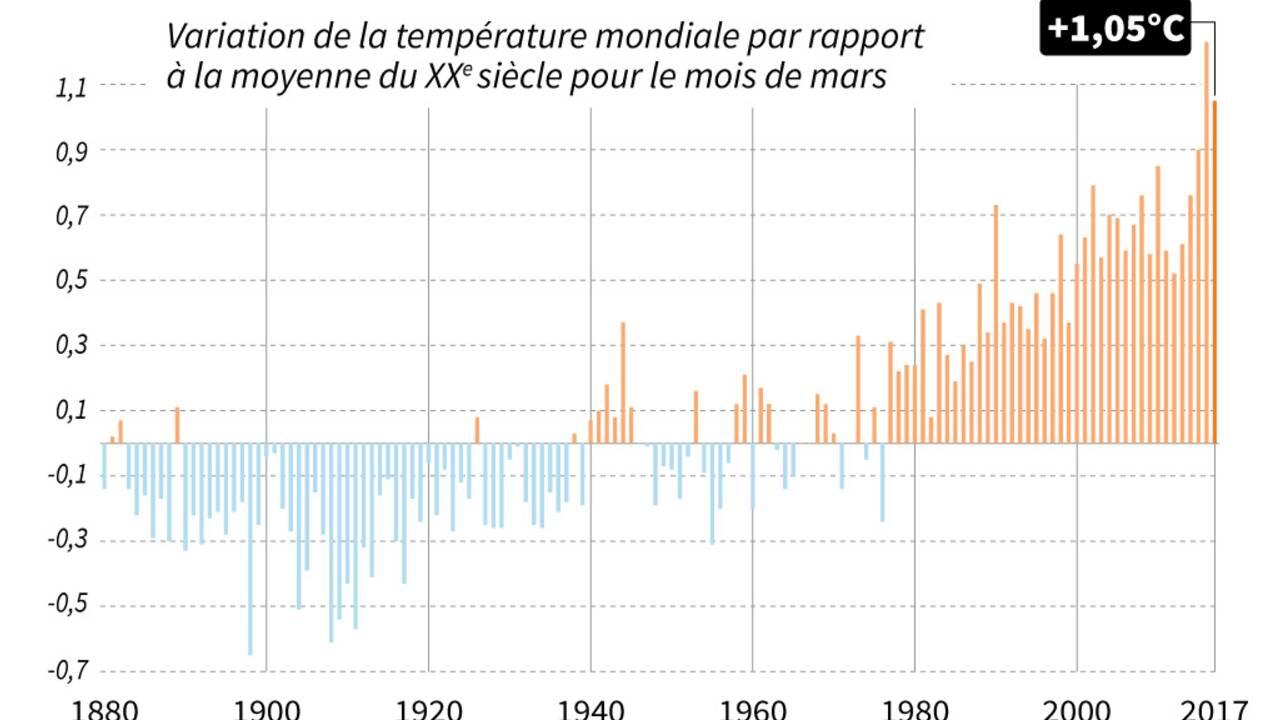Climat: recherche menacée aux États-Unis, impact sur le monde entier