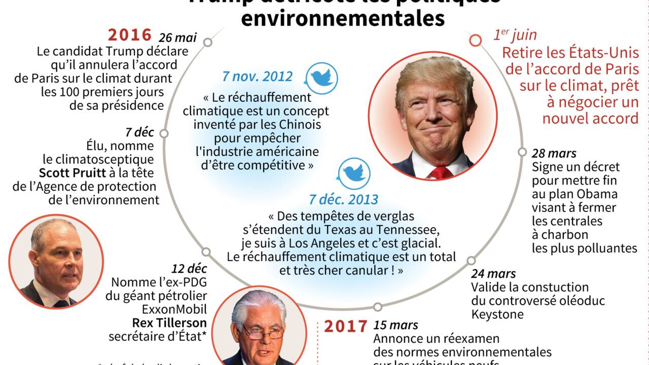 Les grands patrons américains prêts à défier Trump sur le climat