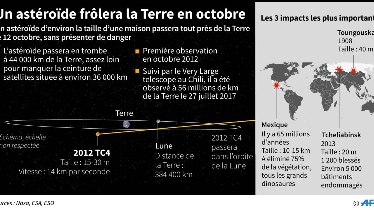 Un petit astéroïde va passer tout près de la Terre en octobre