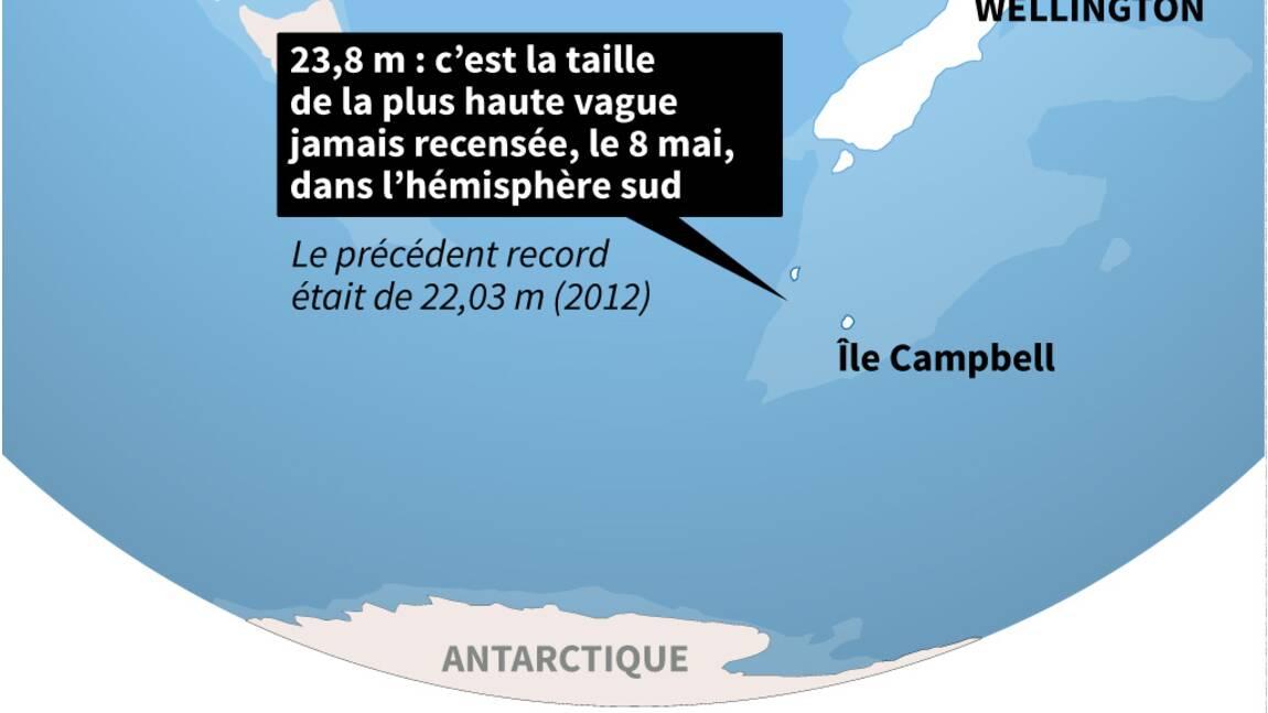Une vague de huit étages pulvérise le record pour l'hémisphère Sud