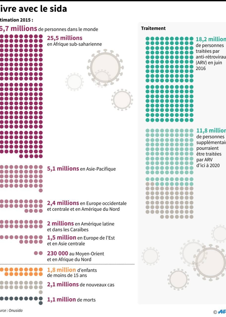 Afrique du Sud: test d'un vaccin expérimental contre le sida