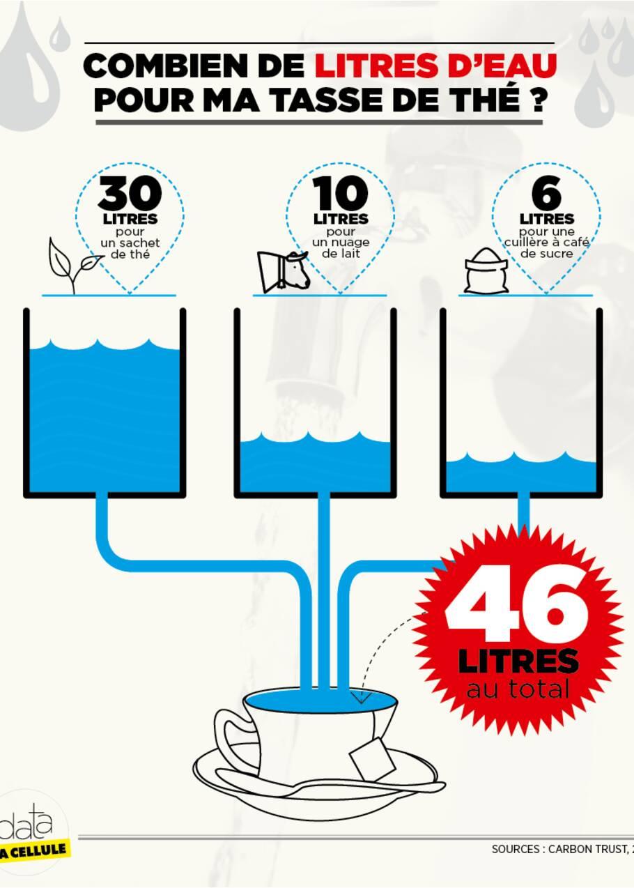Ces milliers de litres d'eau que l'on consomme sans forcément le savoir