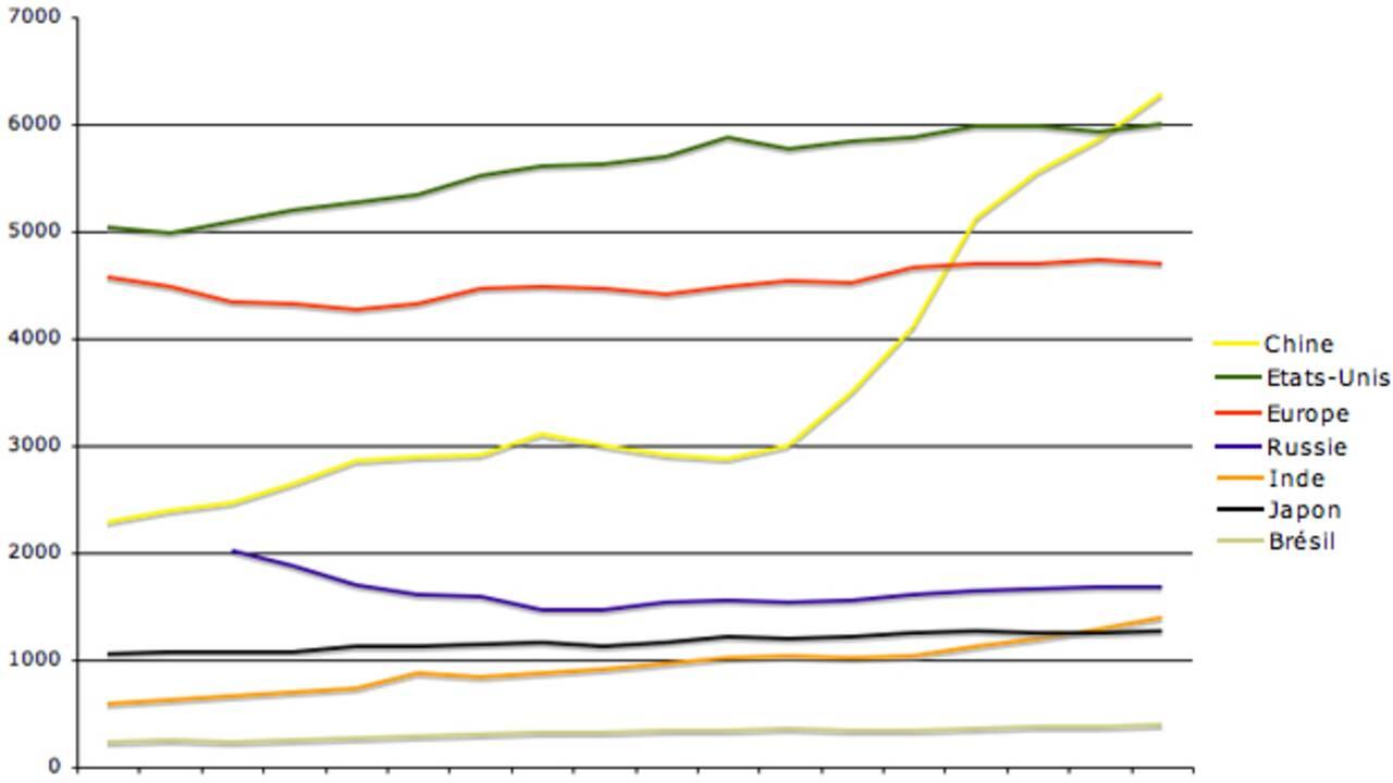 CO2 : qui sont les pays pollueurs ?