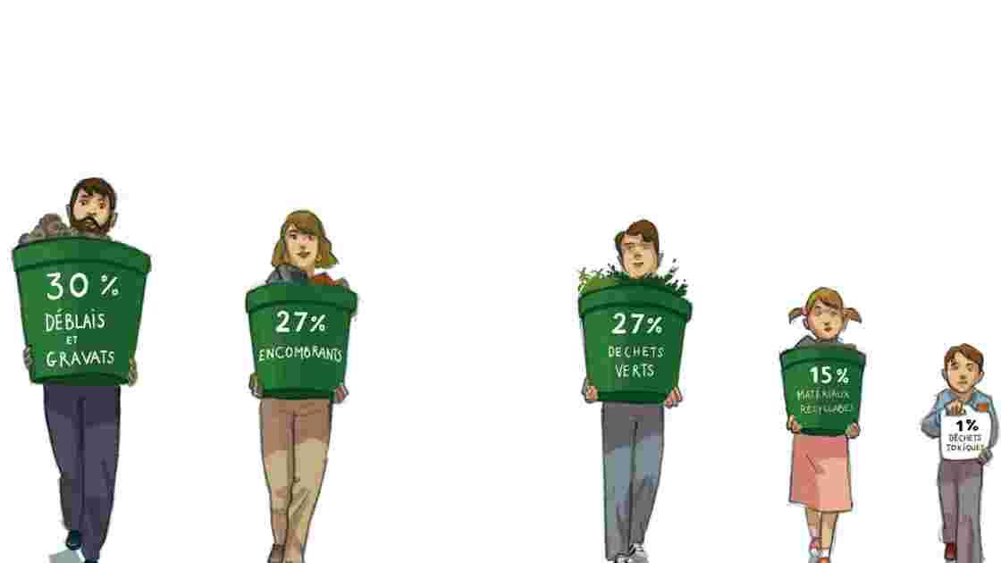 Les déchetteries en bonne voie