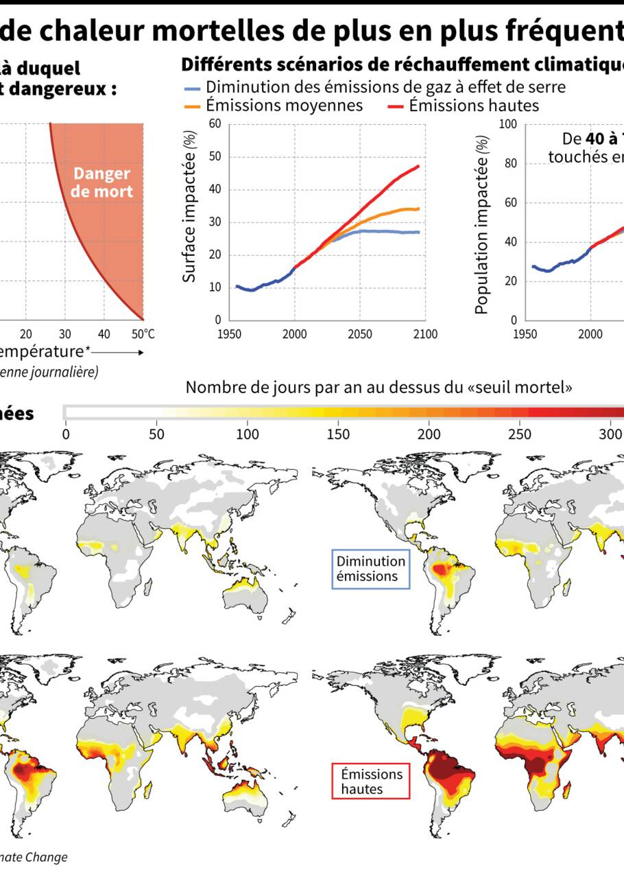 Climat: vers plus de vagues de chaleur meurtrières, surtout dans les zones tropicales