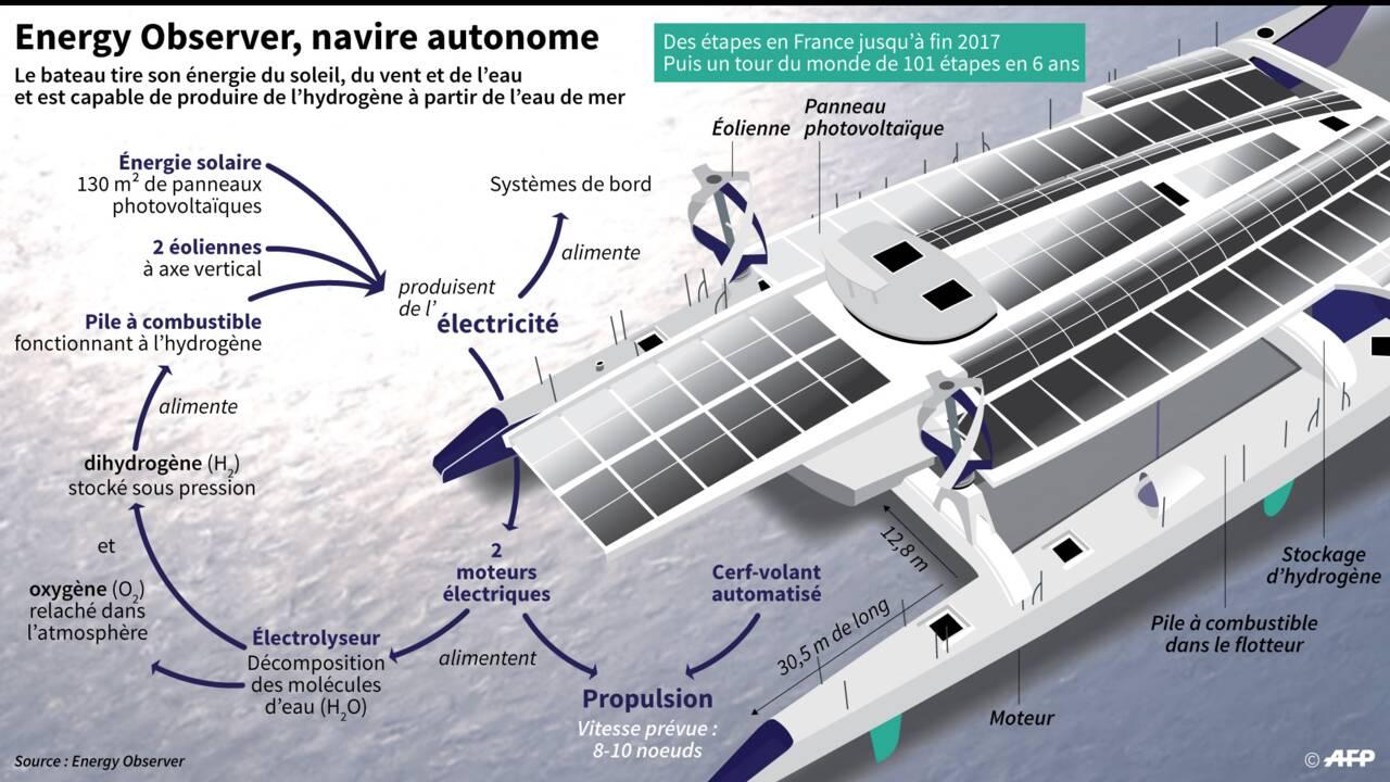 Energy Observer, un laboratoire énergétique flottant