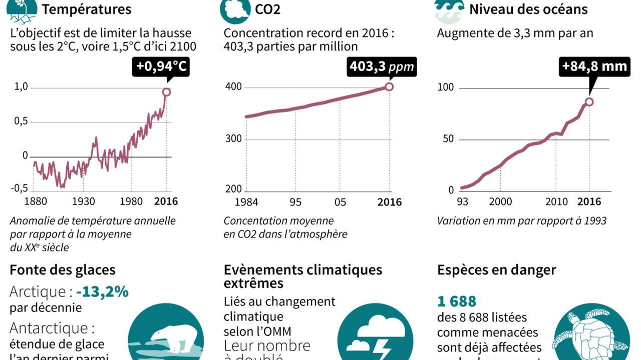 COP23: la hausse des émissions 2017 met les Etats sous pression