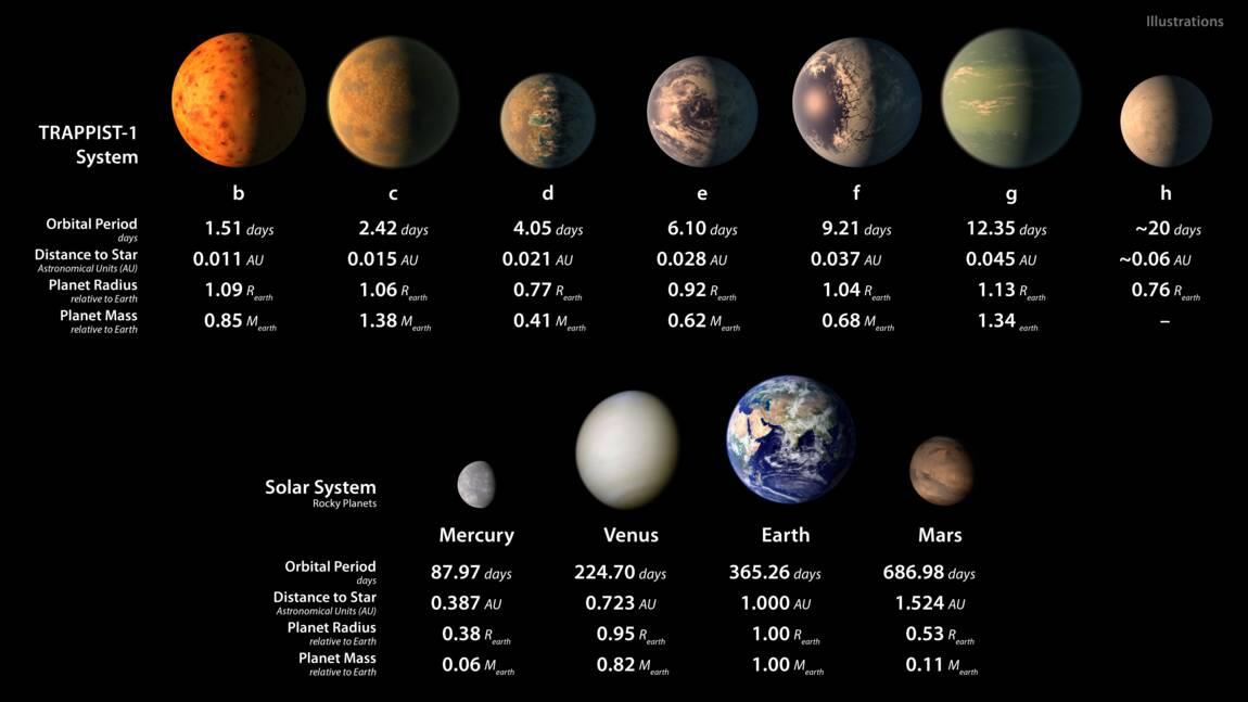 Ces trois planètes qui pourraient abriter la vie