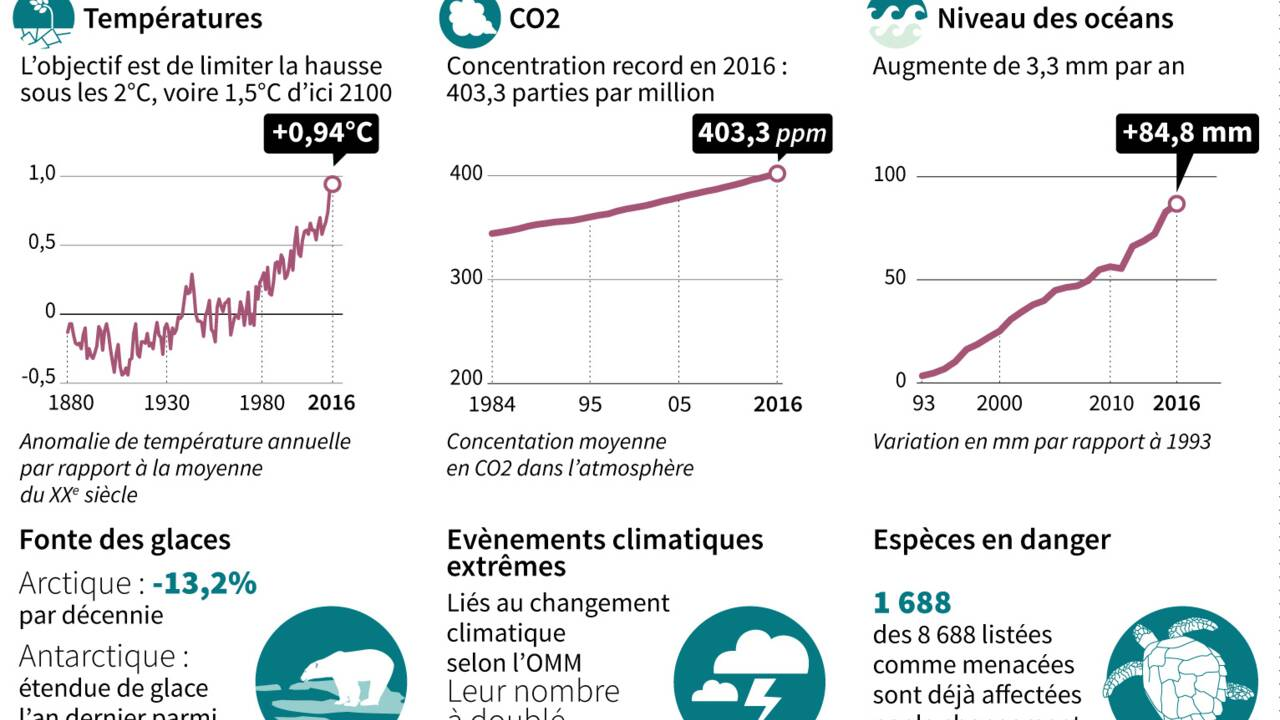 Les négociations climatiques à l'épreuve des réalités