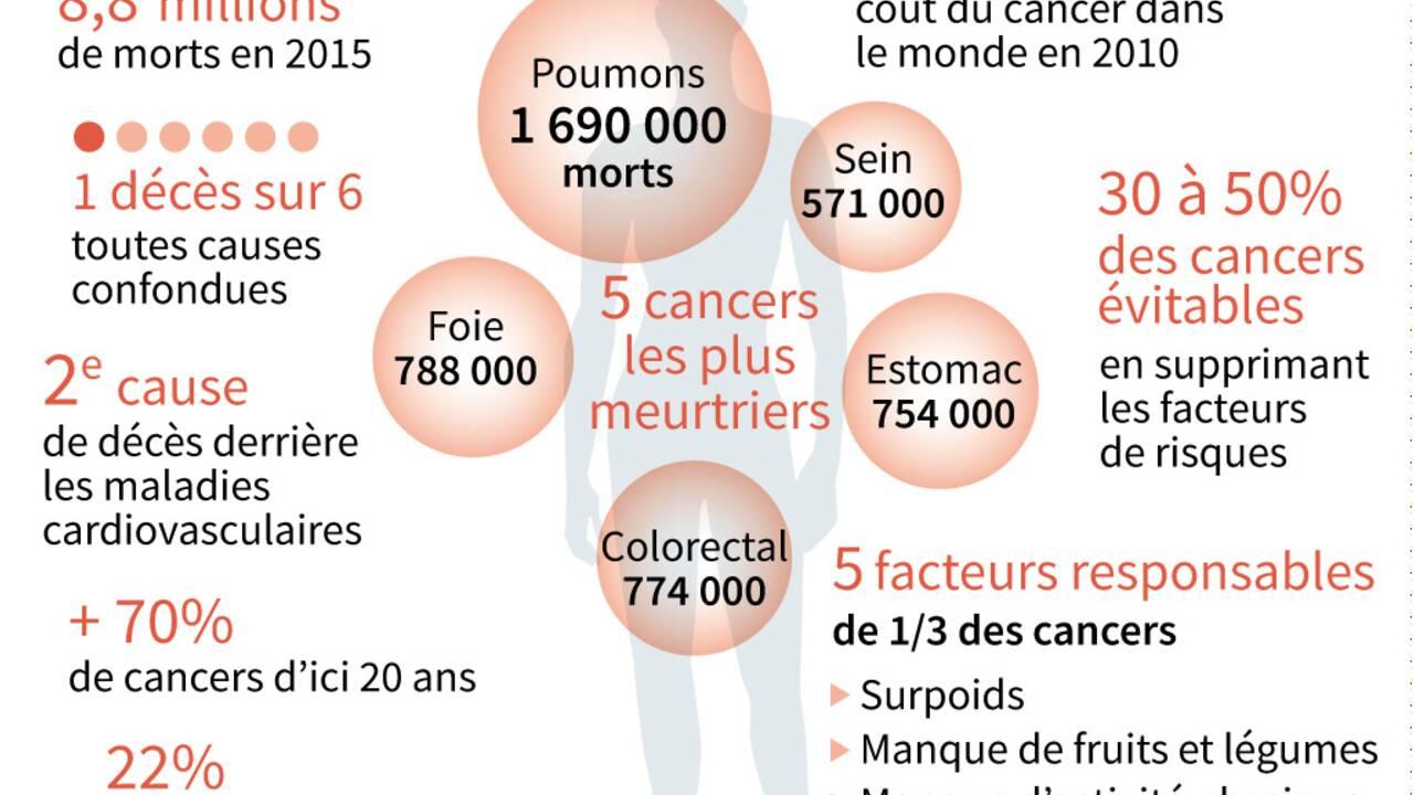 Cancer: davantage de traitements, de survivants, mais aussi de malades