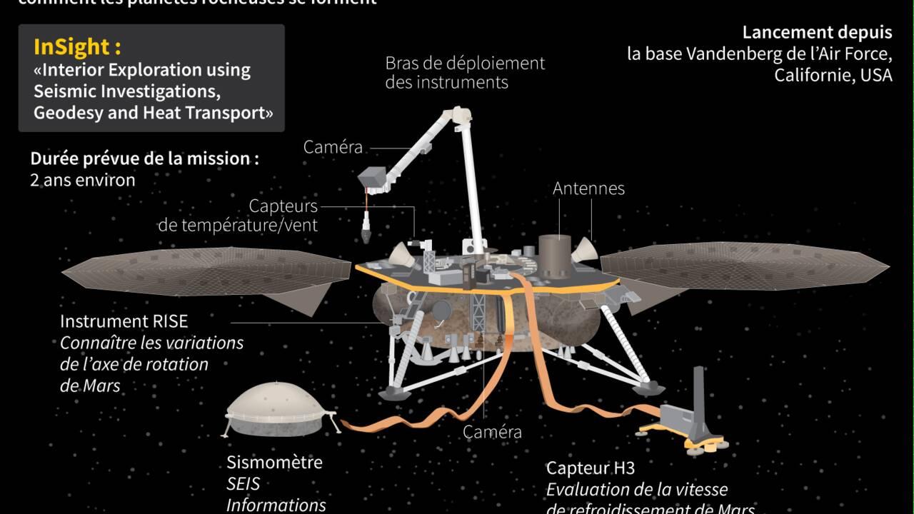 Sonde InSight: la Nasa repart vers Mars pour décrypter la formation des planètes rocheuses