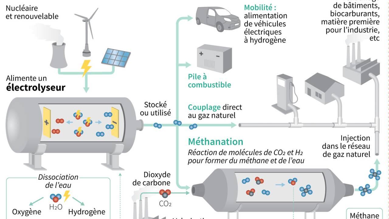 """Plan hydrogène: les industriels satisfaits d'une """"première étape"""""""