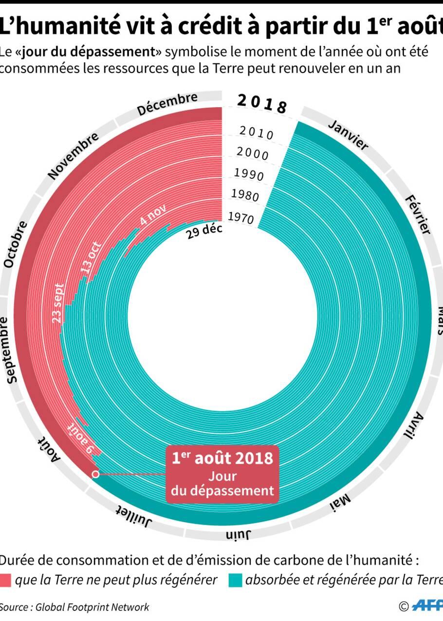 L'humanité a épuisé les ressources de la planète pour 2018