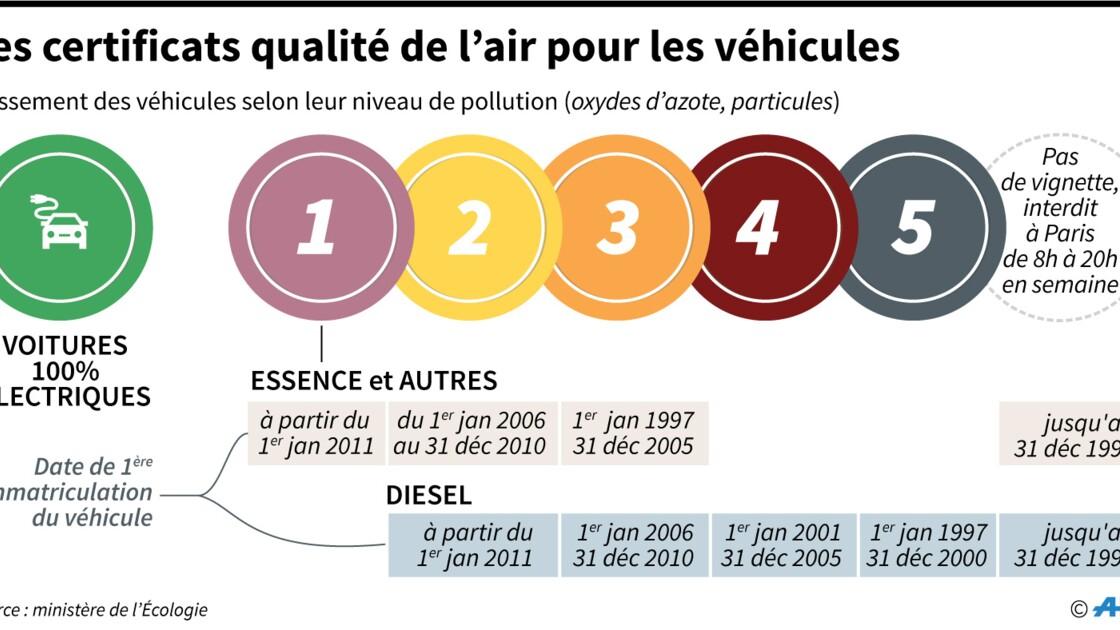 Pollution: prime, vignettes, les nouvelles mesures de l'Etat