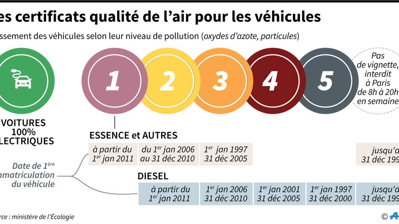 Pollution: les vignettes deviennent obligatoires à Paris lundi