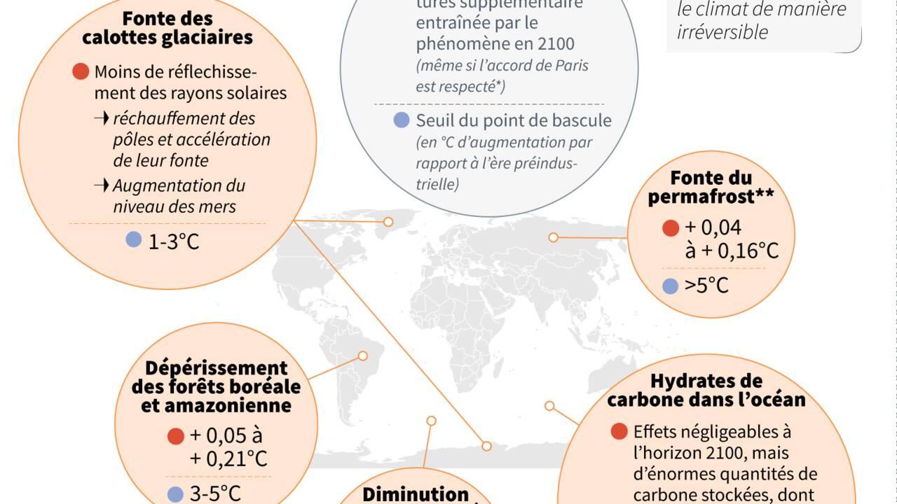 """Le changement climatique risque de transformer la Terre en """"étuve"""""""