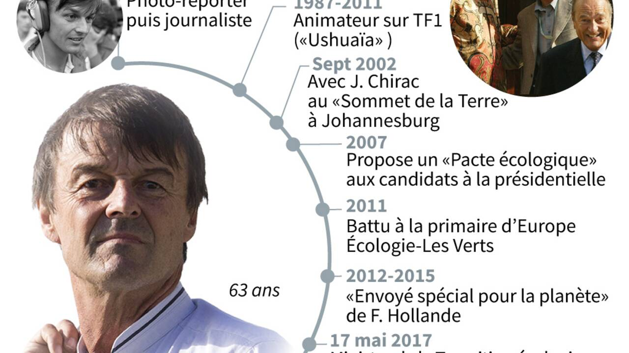 """Cinq """"petits pas"""" et déceptions de Nicolas Hulot"""