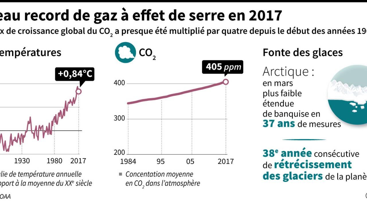 Les gaz à effet de serre ont atteint un niveau record en 2017